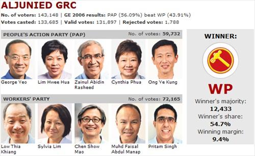 Singapore_Election_2011_Aljunied_WP