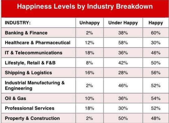happiness level