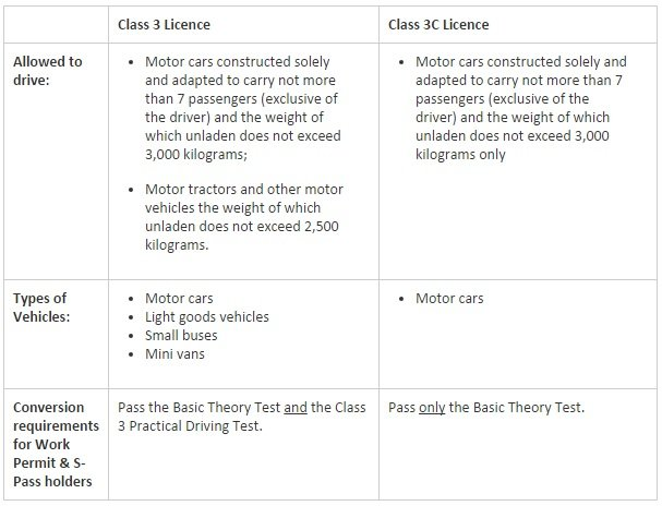 The New Driving License Classification Just Made Things More