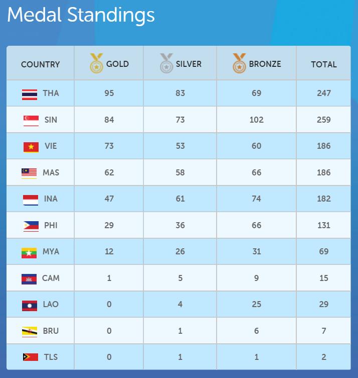 tan chuan jin sea games medal standings
