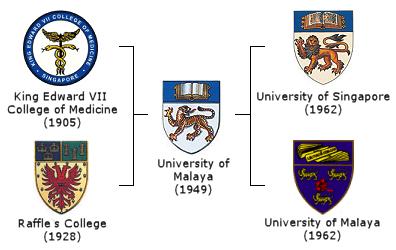 Evolution_of_the_University_of_Malaya