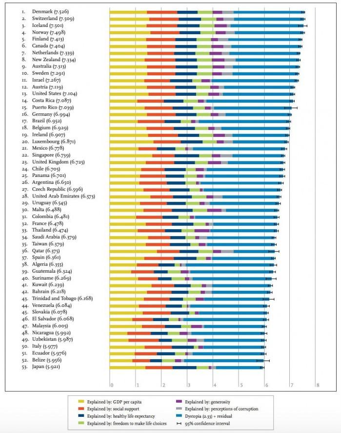 happiness-rankings