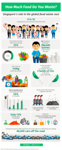 X Propagandas About Singapore That Are Just Not True_FOOD WASTE
