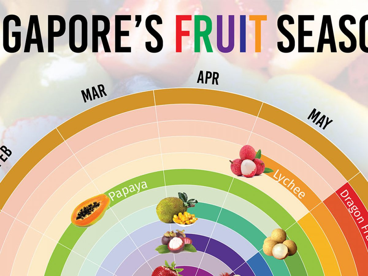 Seasonal Fruits In Singapore Best Months To Buy The Juiciest Cheapest Fruits