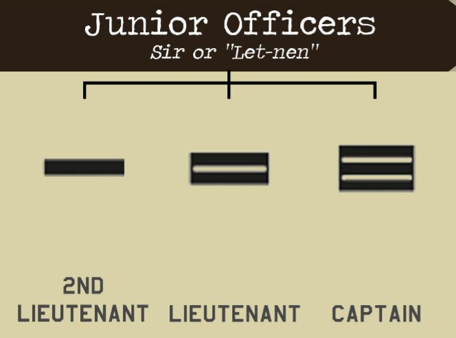Explaining Mindef Military Ranks So You Can Recognise Who Youre