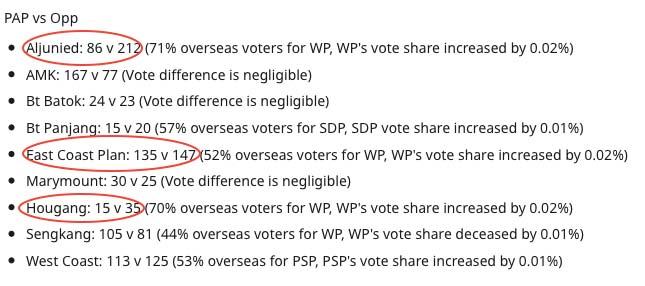 Overseas Voters in Aljunied, Hougang, and East Coast