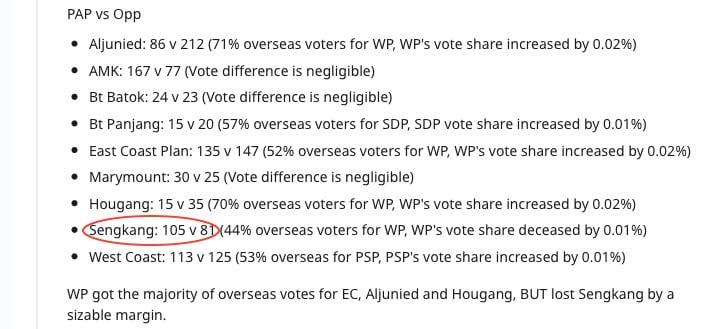 Sengkang Overseas Voters