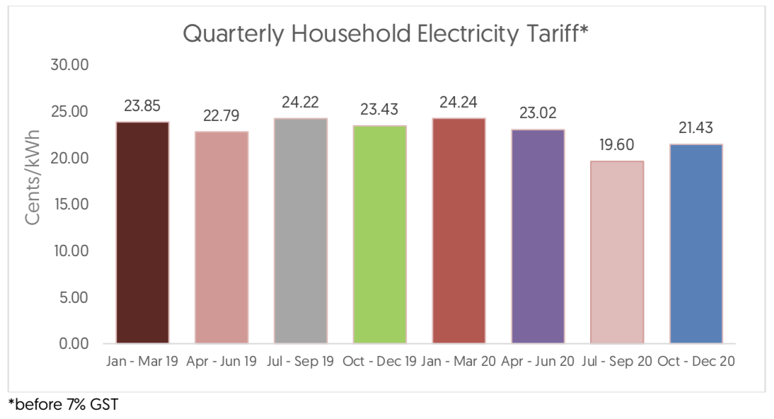 Electricity tariff cost trend