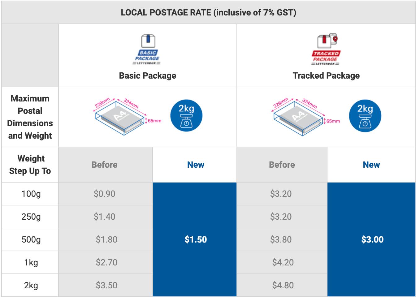 SingPost Rates