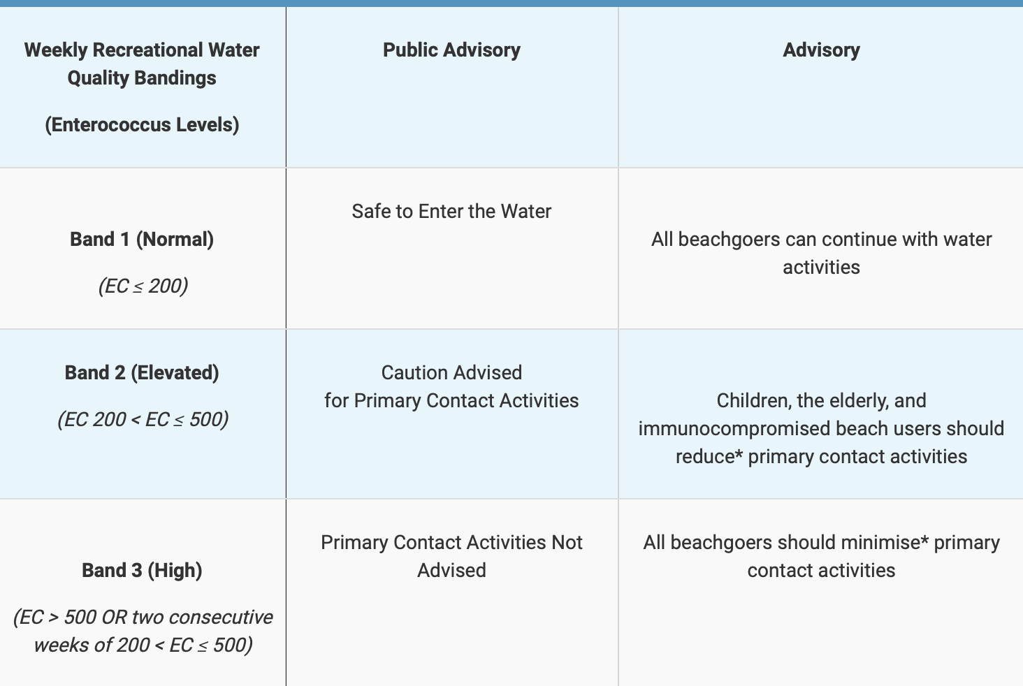 Beach water quality levels